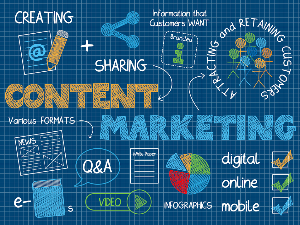 Content Marketing:  Why It Works